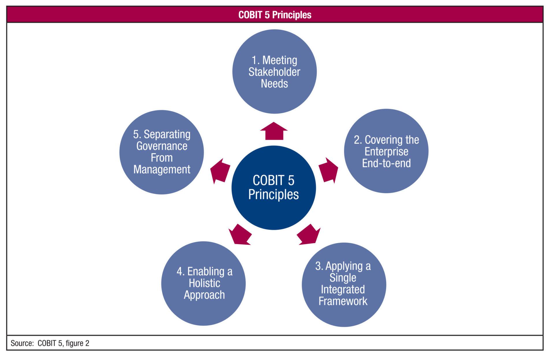 COBIT5 – Framework